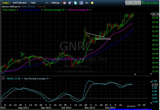 $GNRC