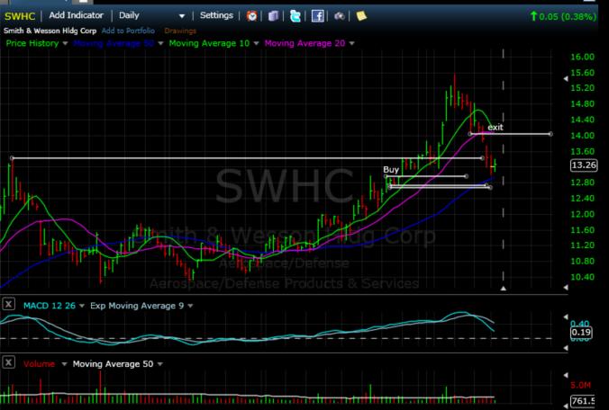 swhc sale