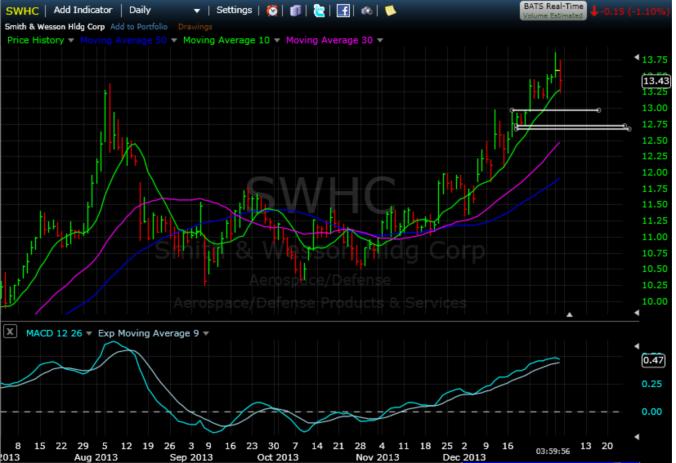 $SWHC