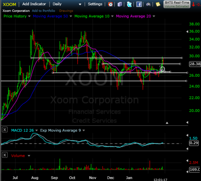 $XOOM bottom in process